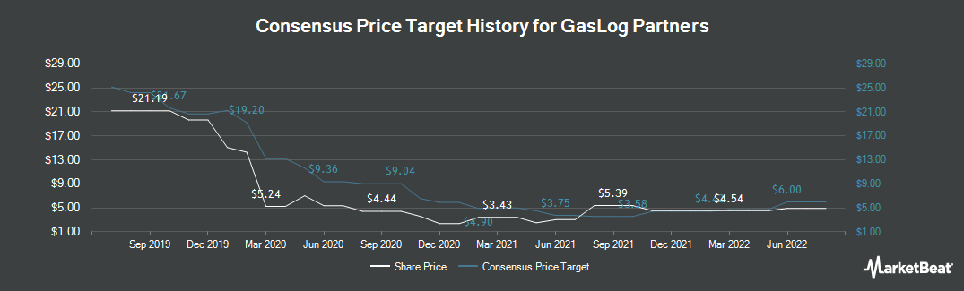 Price Target History for GasLog Partners (NYSE:GLOP)