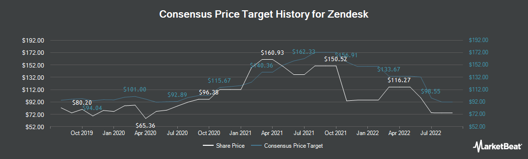 Price Target History for Zendesk (NYSE:ZEN)