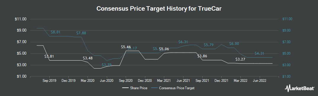 Price Target History for TrueCar (NASDAQ:TRUE)