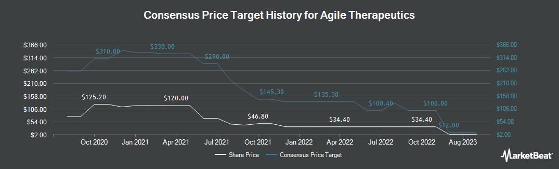 Price Target History for Agile Therapeutics (NASDAQ:AGRX)