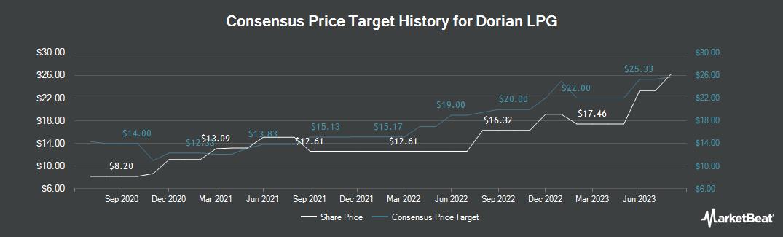 Price Target History for Dorian LPG (NYSE:LPG)