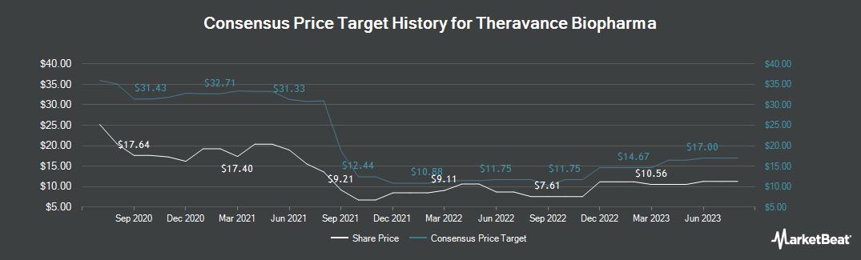 Price Target History for Theravance Biopharma (NASDAQ:TBPH)