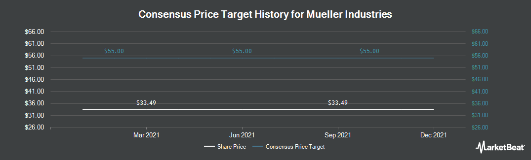 Price Target History for Mueller Industries (NYSE:MLI)