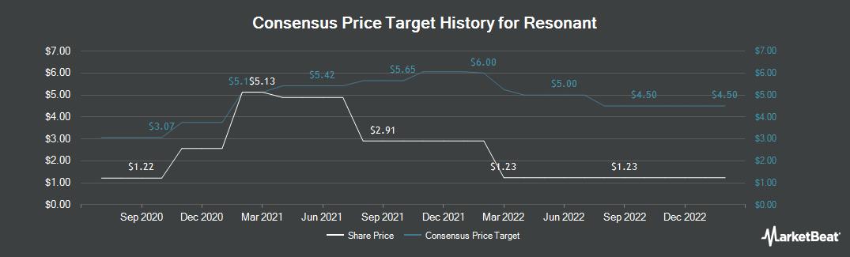 Price Target History for Resonant (NASDAQ:RESN)
