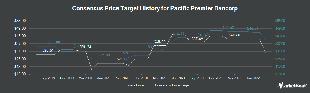 Price Target History for Pacific Premier Bancorp (NASDAQ:PPBI)