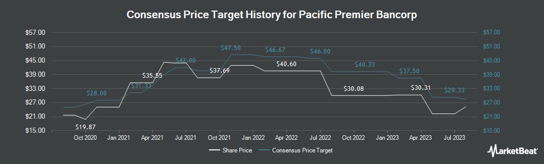 Price Target History for Pacific Premier Bancorp (NASDAQ:PPBI)