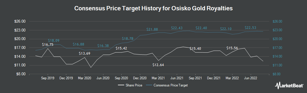 Price Target History for Osisko gold royalties (TSE:OR)