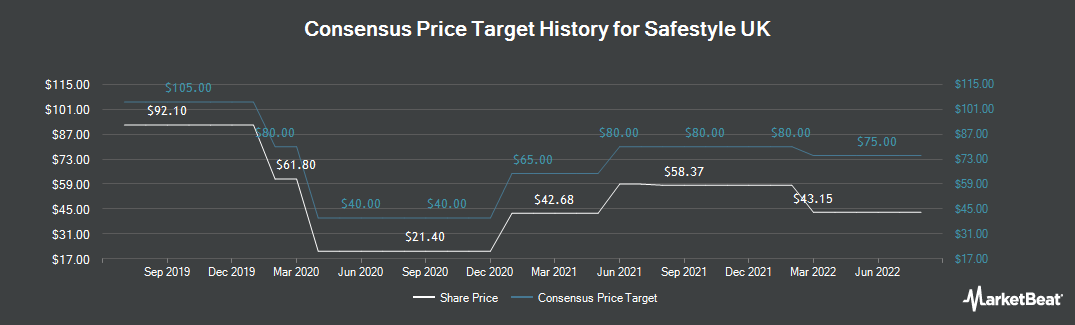 Price Target History for Safestyle UK (LON:SFE)