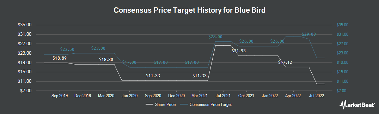 Price Target History for Blue Bird (NASDAQ:BLBD)