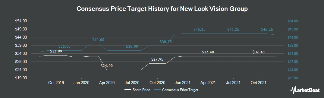 Price Target History for New Look Vision Group (TSE:BCI)