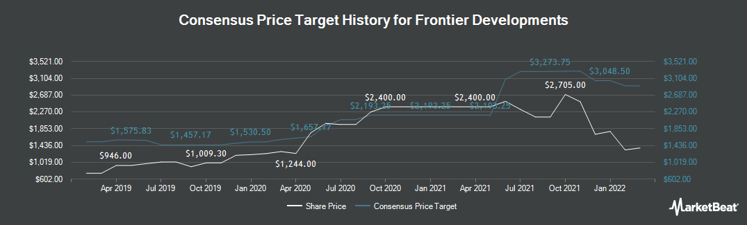 Price Target History for Frontier Developments (LON:FDEV)