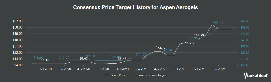 Price Target History for Aspen Aerogels (NYSE:ASPN)