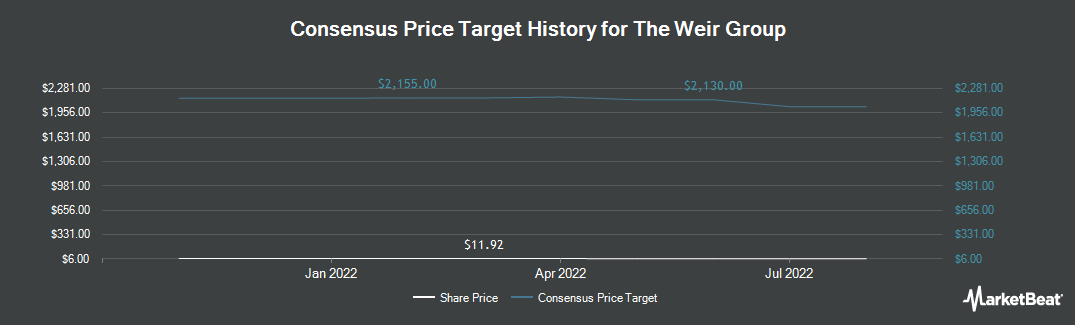Price Target History for Weir Group (OTCMKTS:WEGRY)