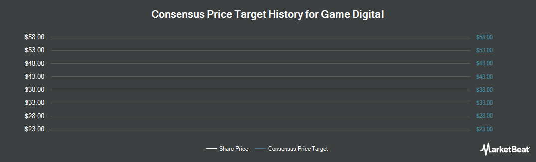 Price Target History for Game Digital (LON:GMD)