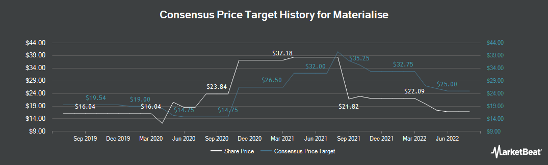 Price Target History for Materialise (NASDAQ:MTLS)