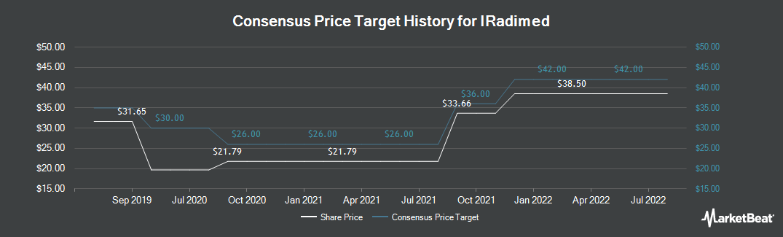 Price Target History for iRadimed (NASDAQ:IRMD)