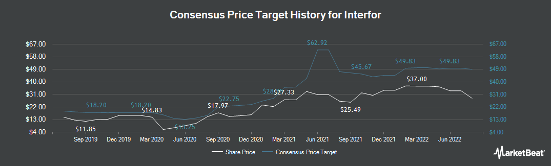 Price Target History for Interfor (TSE:IFP)
