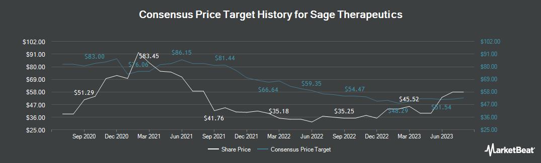 Price Target History for Sage Therapeutics (NASDAQ:SAGE)