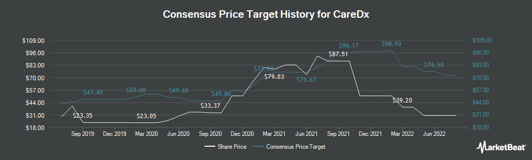 Price Target History for CareDx (NASDAQ:CDNA)
