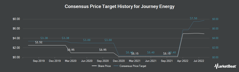 Price Target History for Journey Energy (TSE:JOY)