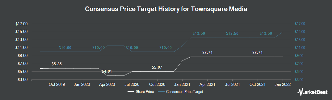Price Target History for Townsquare Media (NYSE:TSQ)