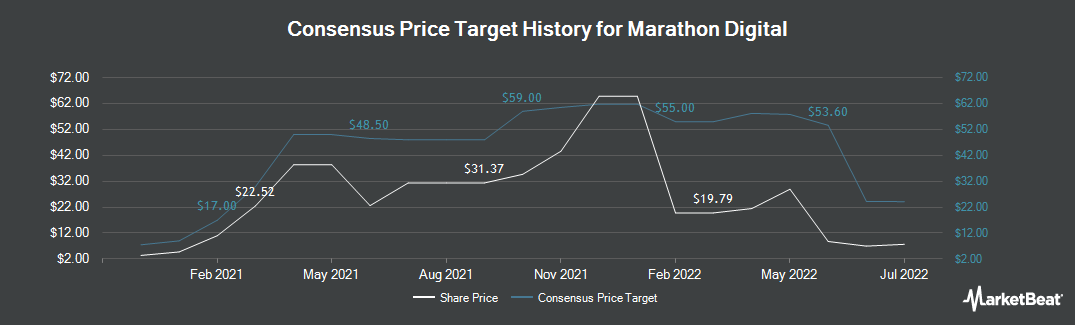 Price Target History for Marathon Patent Group (NASDAQ:MARA)