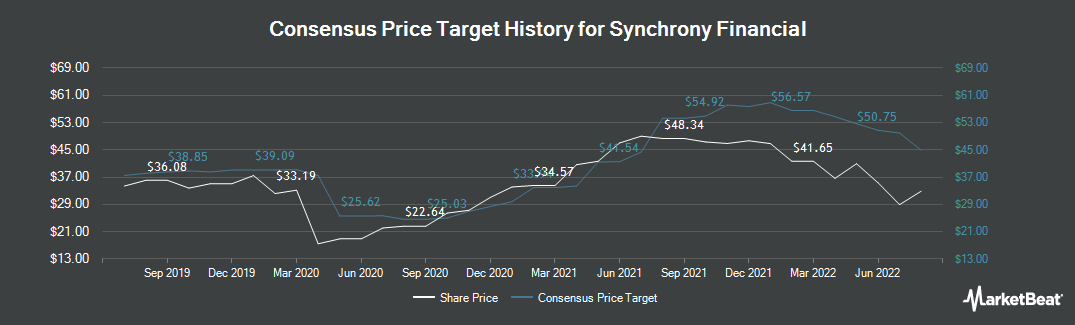 Price Target History for Synchrony Financial (NYSE:SYF)
