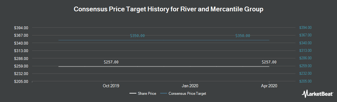 Price Target History for River and Mercantile Group (LON:RIV)