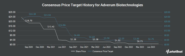 Price Target History for Adverum Biotechnologies (NASDAQ:ADVM)