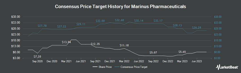 Price Target History for Marinus Pharmaceuticals (NASDAQ:MRNS)