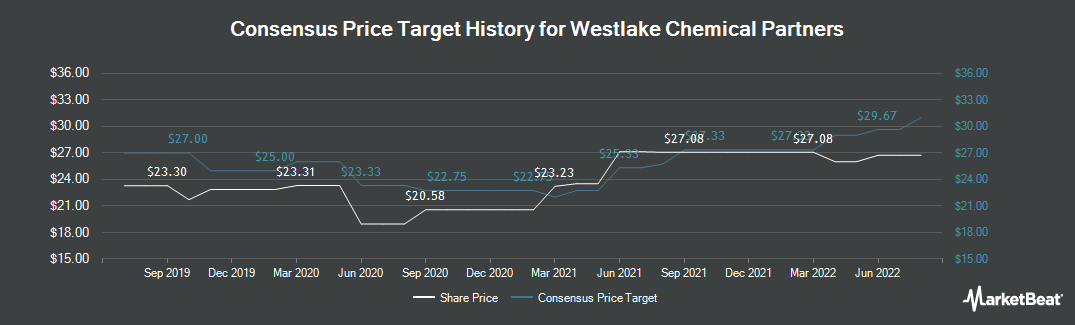 Price Target History for Westlake Chemical Partners (NYSE:WLKP)