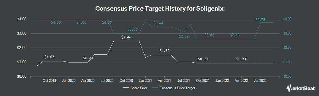 Price Target History for Soligenix (NASDAQ:SNGX)