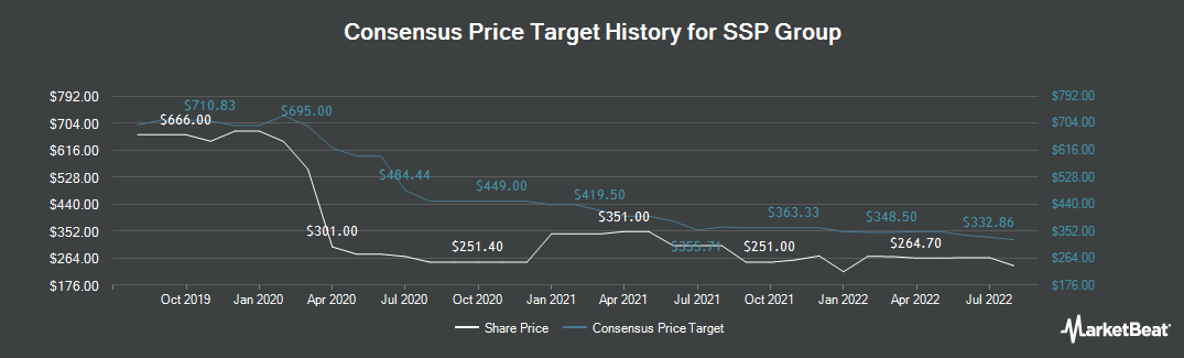 Price Target History for SSP Group (LON:SSPG)