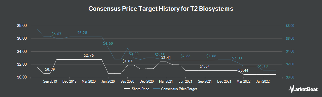 Price Target History for T2 Biosystems (NASDAQ:TTOO)