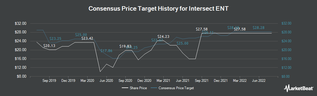 Price Target History for Intersect ENT (NASDAQ:XENT)