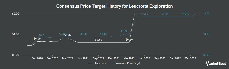 Price Target History for Leucrotta Exploration (CVE:LXE)