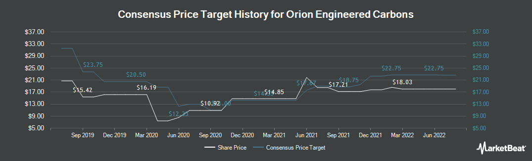 Price Target History for Orion Engineered Carbons (NYSE:OEC)
