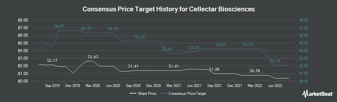 Price Target History for Cellectar Biosciences (NASDAQ:CLRB)