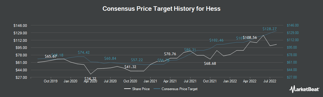 Price Target History for Hess (NYSE:HES)