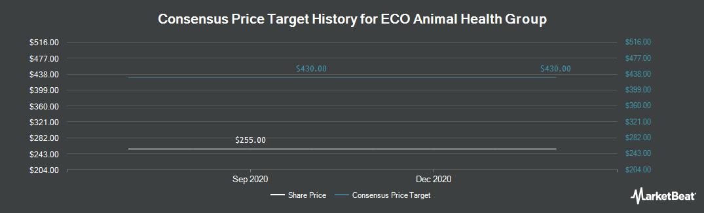 Price Target History for Eco Animal Health Group (LON:EAH)