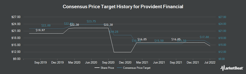 Price Target History for Provident Financial (NASDAQ:PROV)