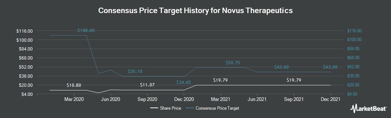 Price Target History for Novus Therapeutics (NASDAQ:NVUS)
