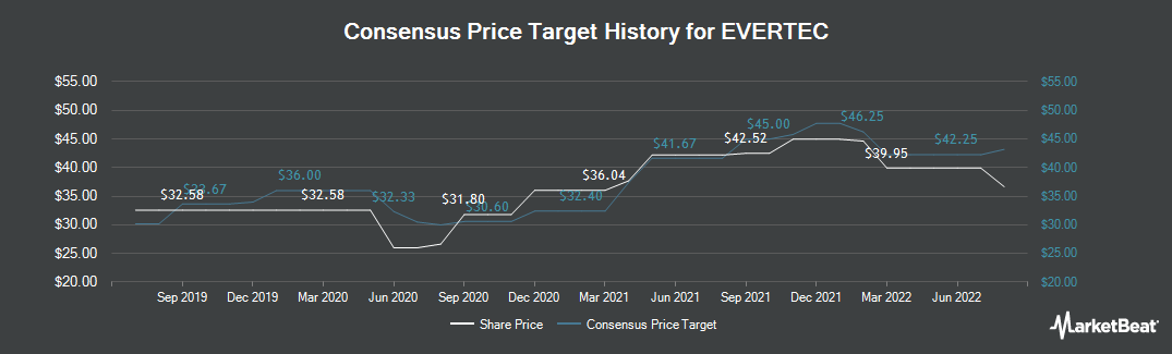 Price Target History for Evertec (NYSE:EVTC)