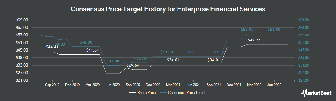 Price Target History for Enterprise Financial Services (NASDAQ:EFSC)