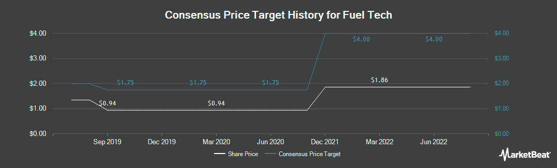 Price Target History for Fuel Tech (NASDAQ:FTEK)