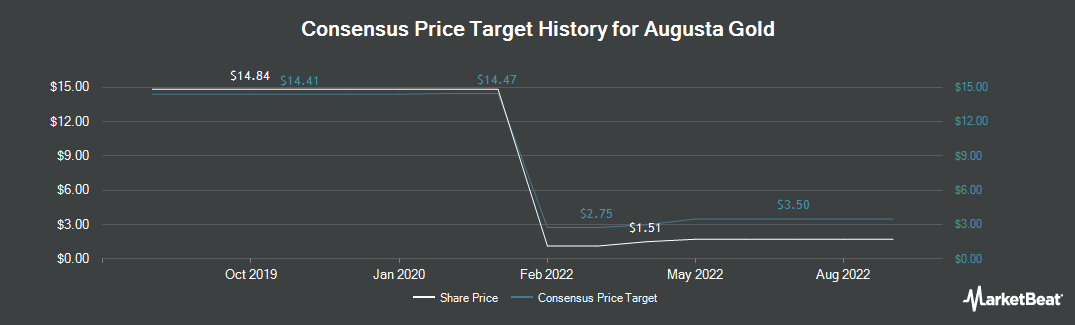 Price Target History for Goldcorp (TSE:G)