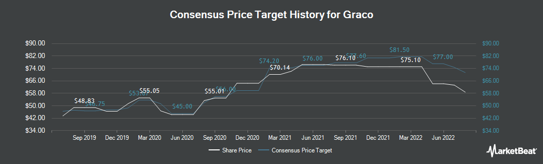 Price Target History for Graco (NYSE:GGG)