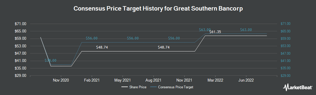 Price Target History for Great Southern Bancorp (NASDAQ:GSBC)