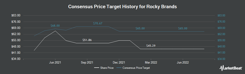 Price Target History for Rocky Brands (NASDAQ:RCKY)