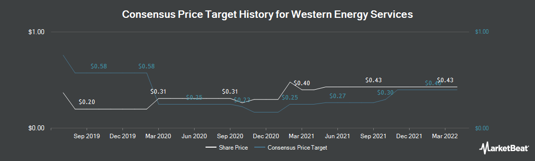 Price Target History for Western Energy Services Corp. (TSE:WRG)